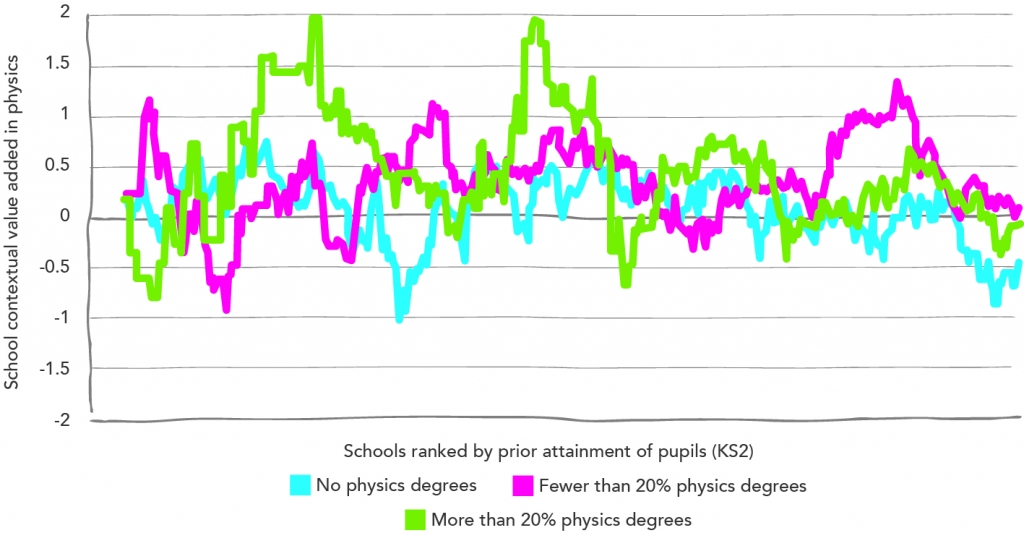 Physics GCSE contextual value-added by number of teachers with physics degree