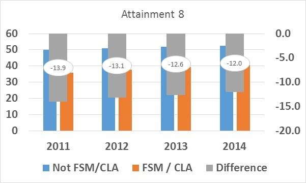 Attainment 8 gap 2011-2014