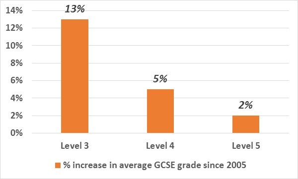 Increase in average GCSE grade since 2005