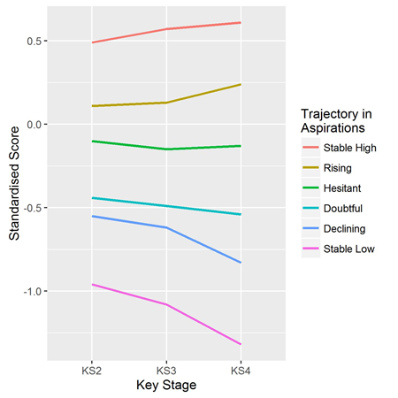Standardised key stage test scores for young people with different educational aspirations from highest ('stable high' aspirations) to lowest ('stable low' aspirations)