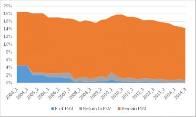 1 FSM over time