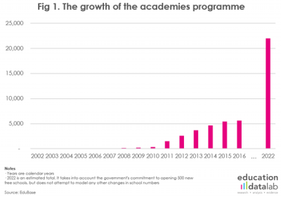 1-academies-by-year