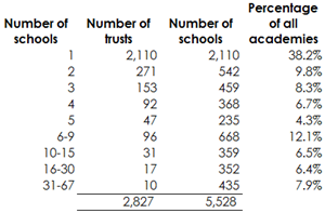 3-academies-by-size-of-trust
