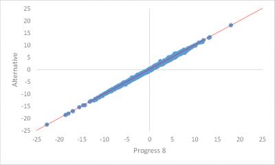 Progress8blog