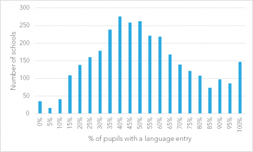 1-Language-entry-by-school