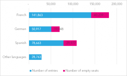 2-Empty-seats-by-language