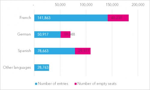 2-Empty-seats-by-language