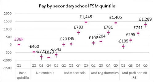 Pay by school FSM
