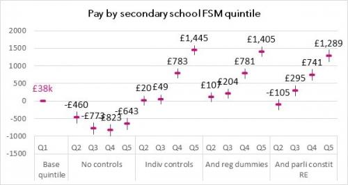Pay by school FSM