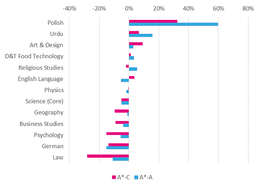 Which are the most difficult subjects at GCSE? - FFT Education Datalab