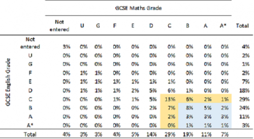 How many pupils will achieve grade 5 in English and maths ...
