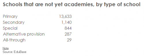 Fig-1-Schools-that-are-not-yet-academies%2c-by-type-of-school-(no-figure-number)