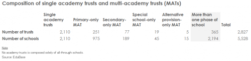 Fig-2-Composition-of-single-academy-trusts-and-multi-academy-trusts-(MATs)-(no-figure-number)