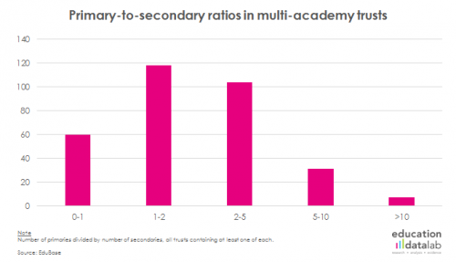 Fig-3b-Primary-to-secondary-ratios-in-MATs-(no-figure-number)-(1)