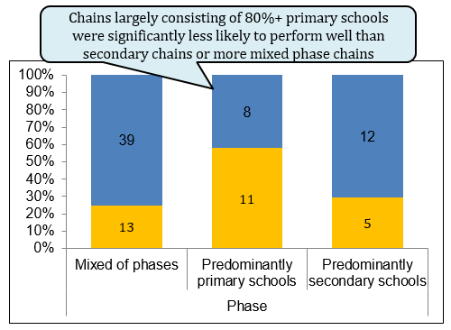 Fig-4-DfE-chart%2c-performance-of-primary-dominated-trusts-v-others