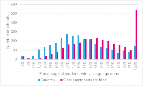 Language-entry-seats-filled-by-school