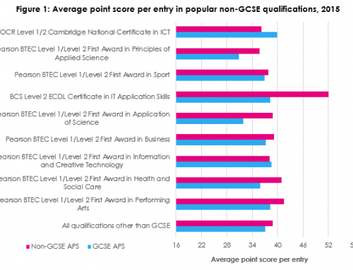 Does Ofqual also need to look at the grades awarded in non-GCSE qualifications?