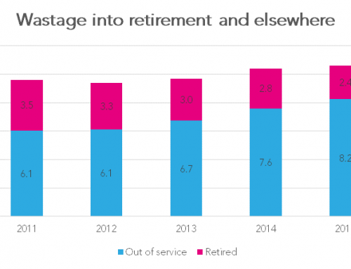 Non-retirement teacher wastage continues to rise
