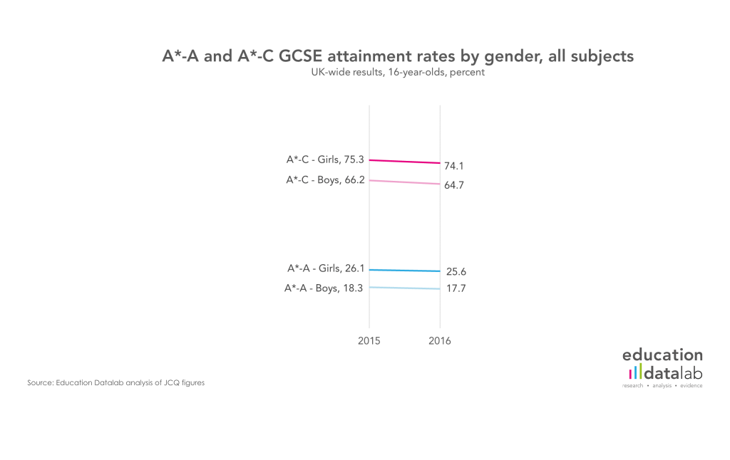 2 Results by gender, all subjects, UK-wide, 16-year-olds