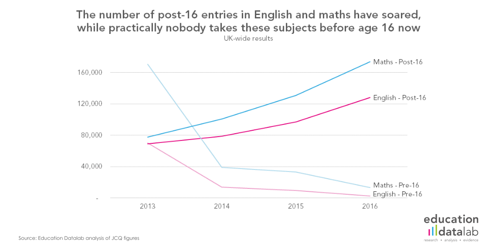 4. E&M entries by age, UK-wide