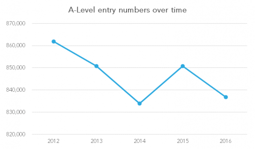 A-level entry numbers over time