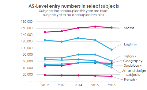 AS-Level entry numbers in select subjects