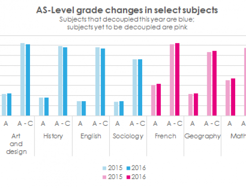A-Level results day 2016: The key trends in four charts