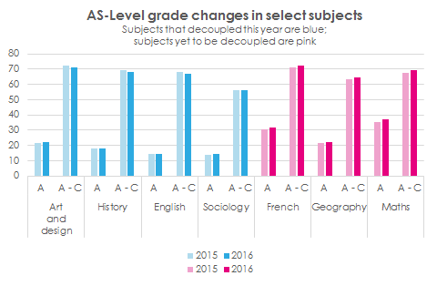 AS-Level grade changes, 2015-2016
