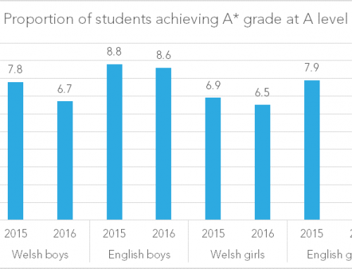 A-Level results day 2016: Did a good summer for Welsh football herald a bad summer for Welsh boys' results?
