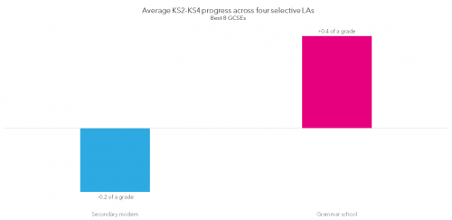 1-average-ks2-ks4-progress-across-four-selective-las