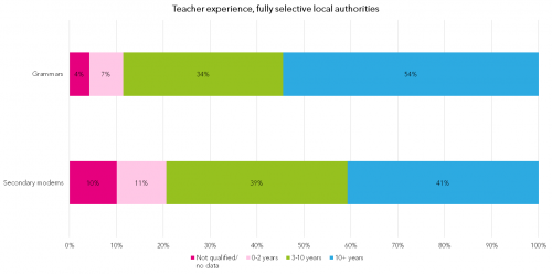 2-teacher-experience-fully-selective-local-authorities