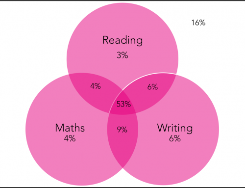 How did this year's Key Stage 2 reading test compare to last year's?