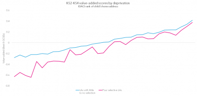 4-ks2-ks4-value-added-scores-by-deprivation