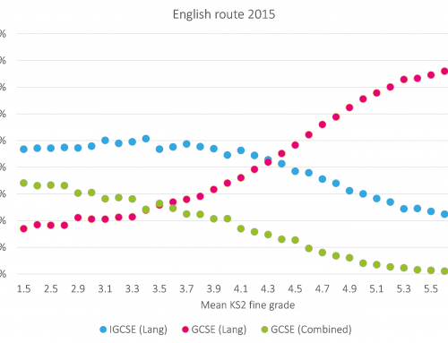 Why do pupils with lower prior attainment do better in English than maths at GCSE?