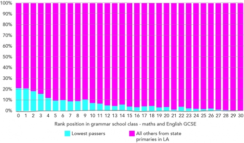 The 'lowest passers' tend to find themselves struggling against their new grammar school peers