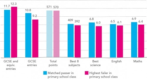 The grammar school pupil outperforms a pupil from the same primary school with the same Key Stage Two score who did not attend