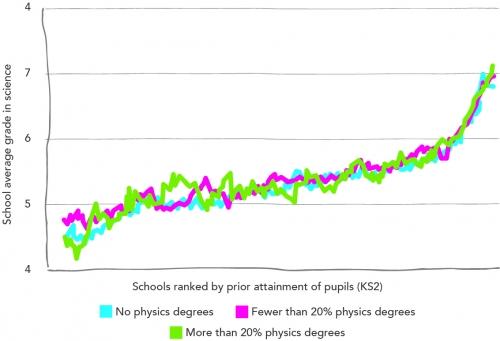 School average point score in pupil's best Science GCSE