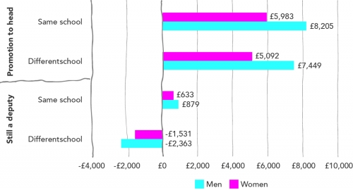 There are average wage differences between male and female teachers