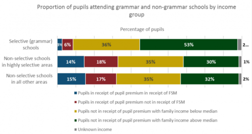 Government 'to introduce 20 grammar schools in working class areas'