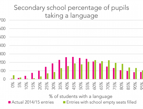 How many language teachers would we need to reach the Conservatives' 75% EBacc target?
