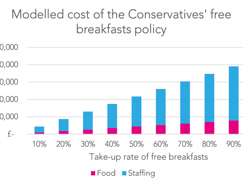 Can free breakfasts for all primary pupils really be delivered for £60m?