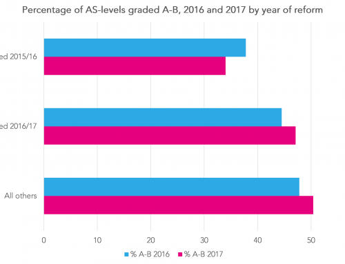A-Level results day 2017: Is it the end of the road for AS-Levels?