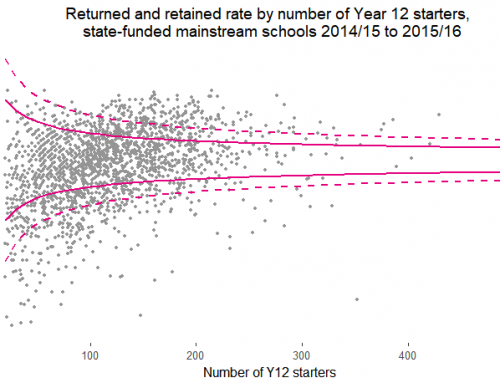 Measuring two-year retention post-16: what does it show?