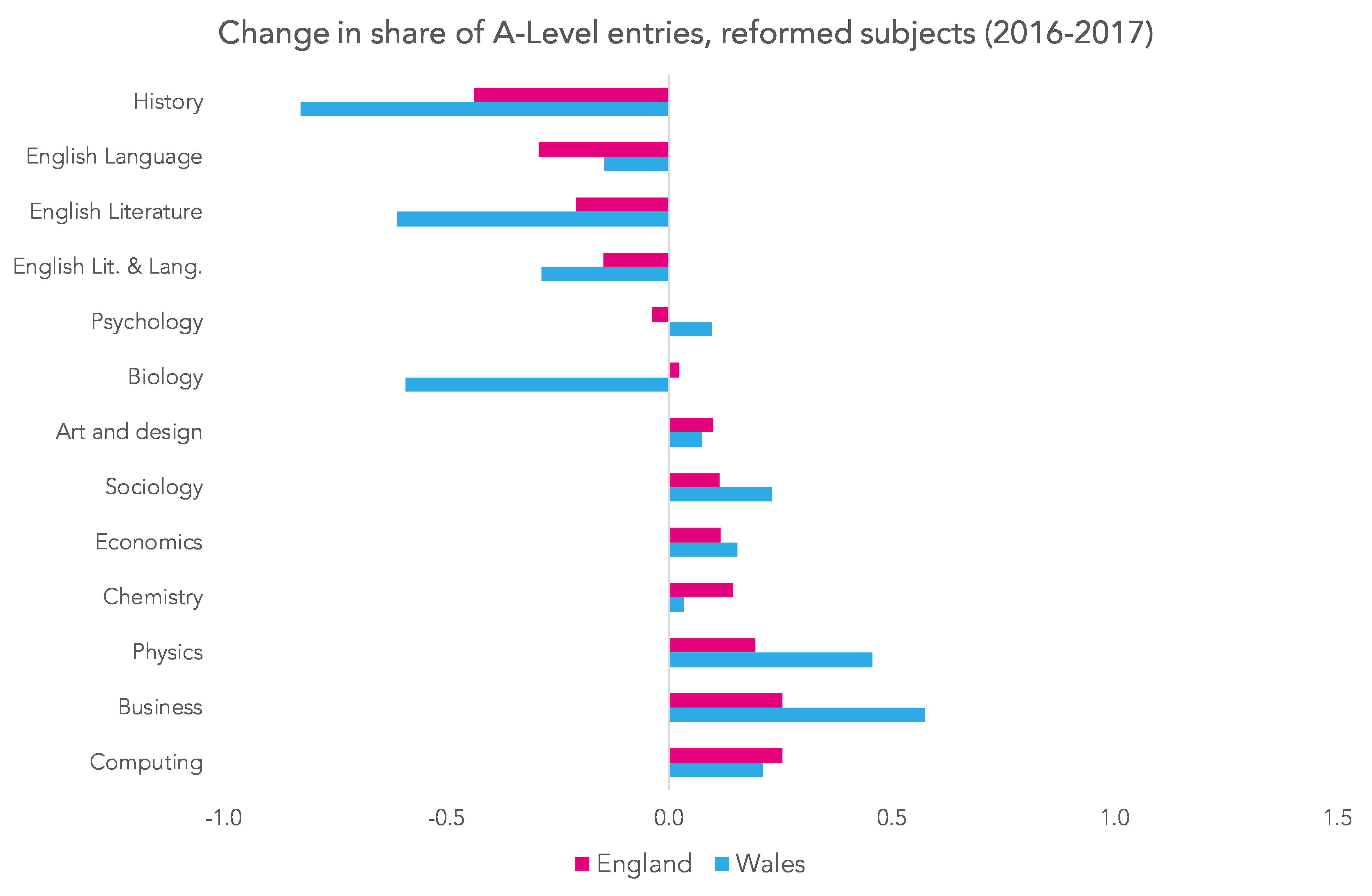 A-Level results day 2017: The impact of reform in England and Wales