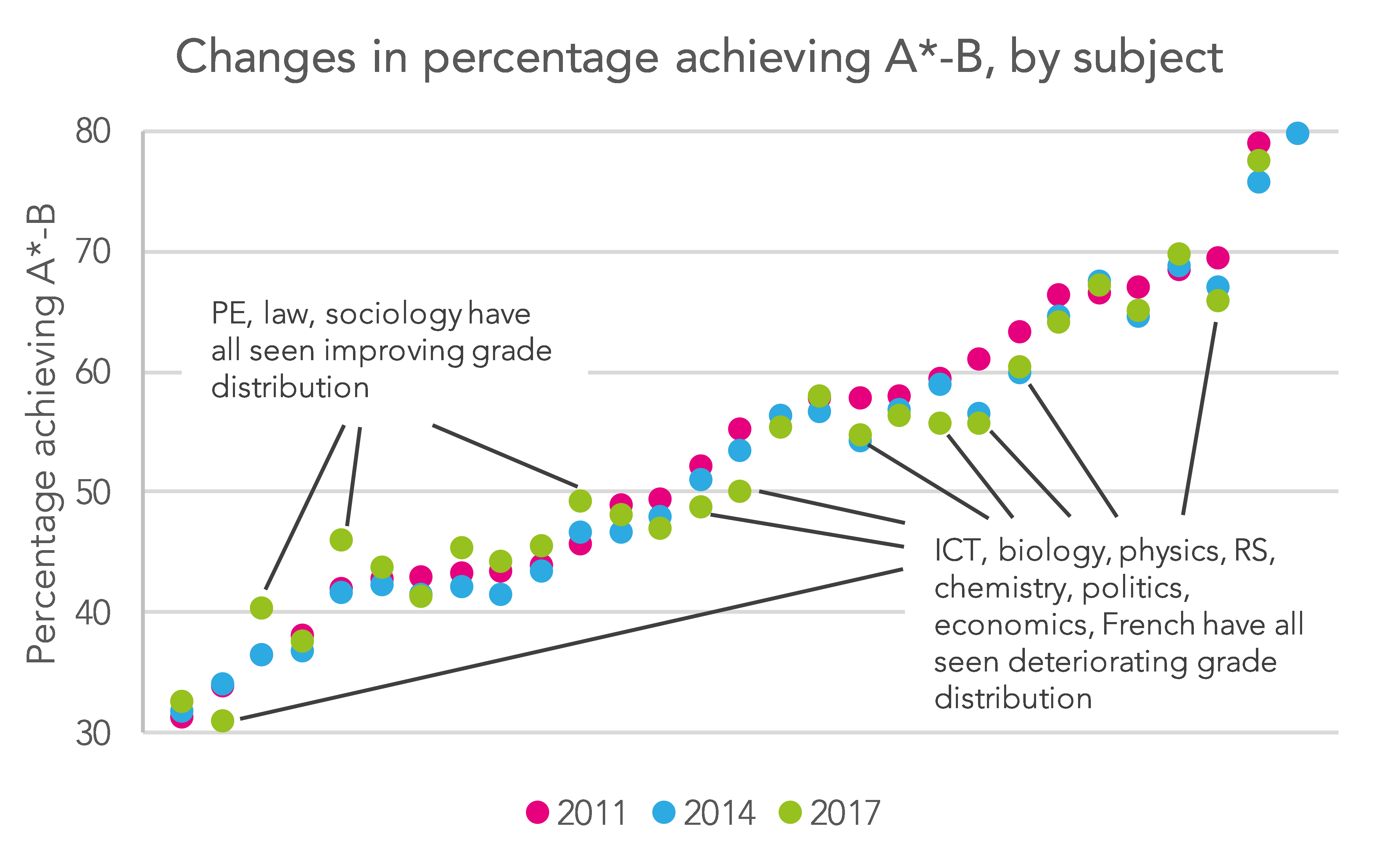 A-Level results day 2017: A look at changing grade distributions