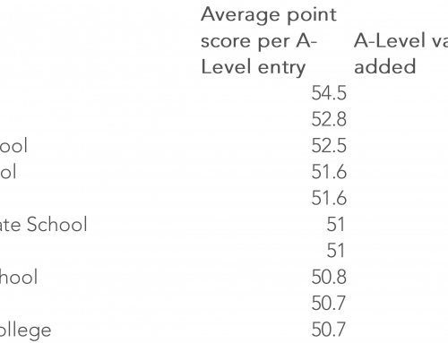 Can we compare the A-Level performance of independent schools and state schools?