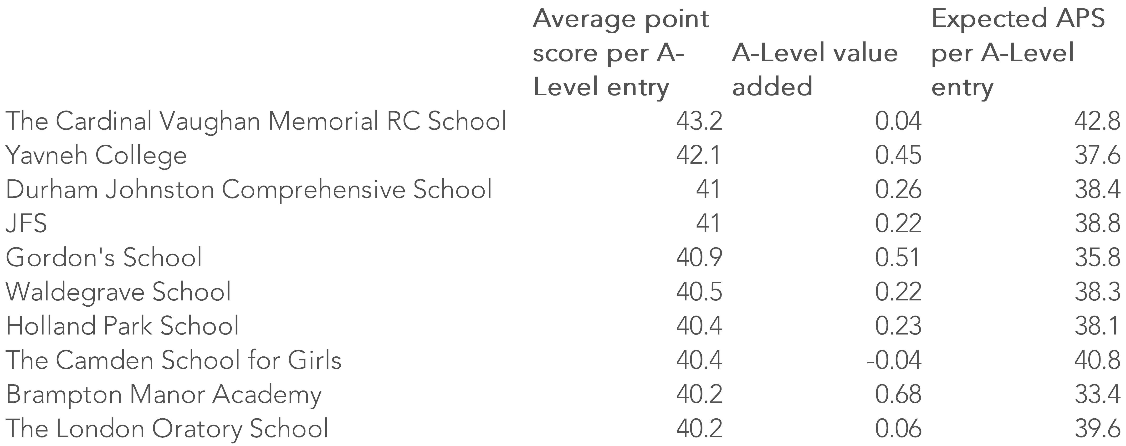 compare sixth forms