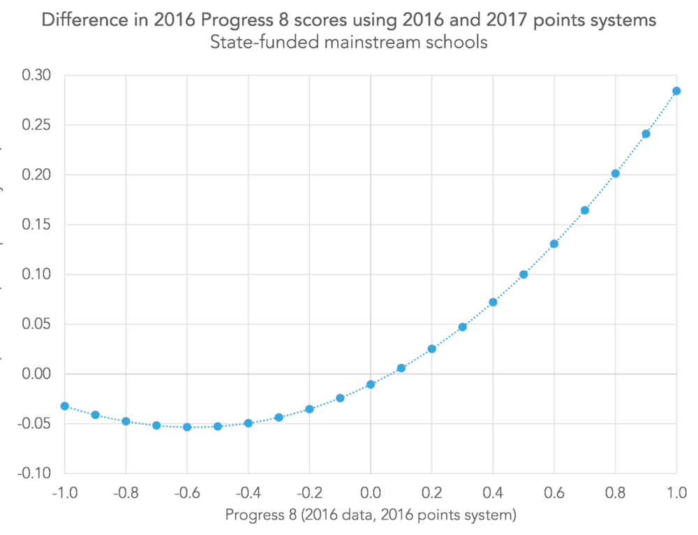Provisional KS4 data 2017: Has your Progress 8 score improved?