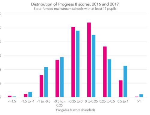 Provisional KS4 data 2017: Raising the floor