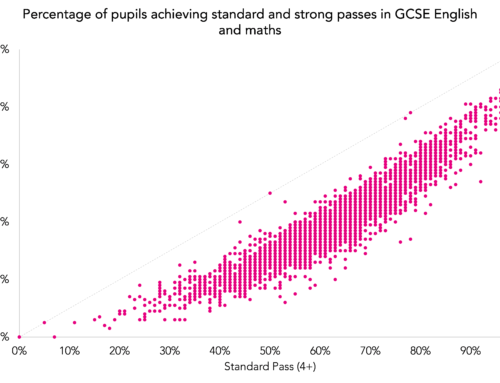 Provisional KS4 data 2017: Comparing strong and standard GCSE pass rates